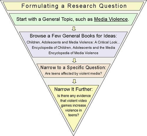 Formulate Research Question
