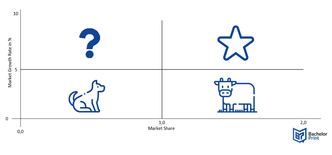BCG matrix Visual